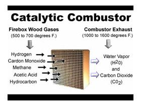 Catalytic Combustor - 1.875 x 14 x 2 with Metal Band - 3470